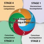 The 4 Stages of Becoming a Magician