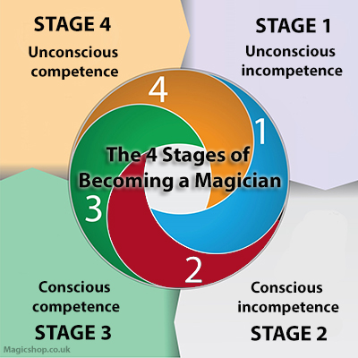 The 4 stages of becominig a magician