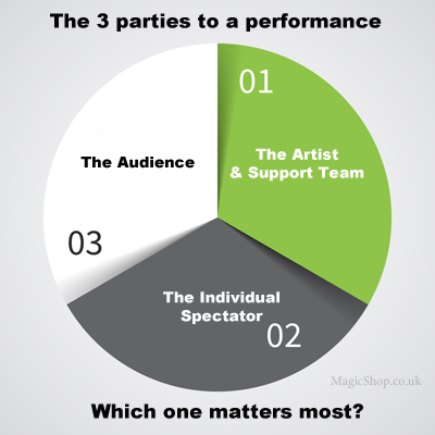 The parties to a magic performance