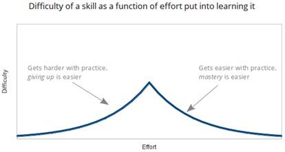 difficulty Vs. Effort in magic practice